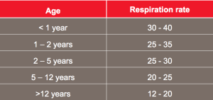 Normal Respiratory Rates