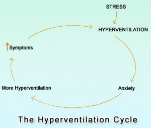 The Hyperventilation Cycle