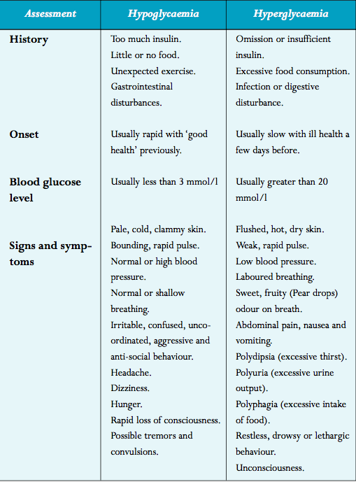Diabetes hypo and hyper