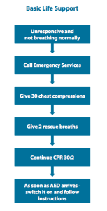 CPR Guidelines 2015